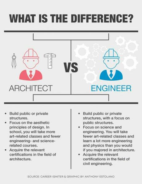 ARCHITECT versus Engineer